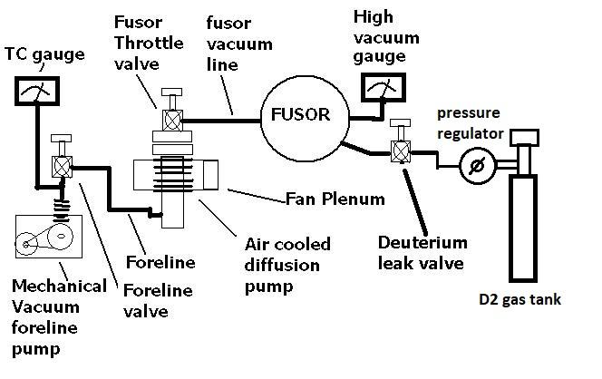 1 Faq - Basic Vacuum System Diagram